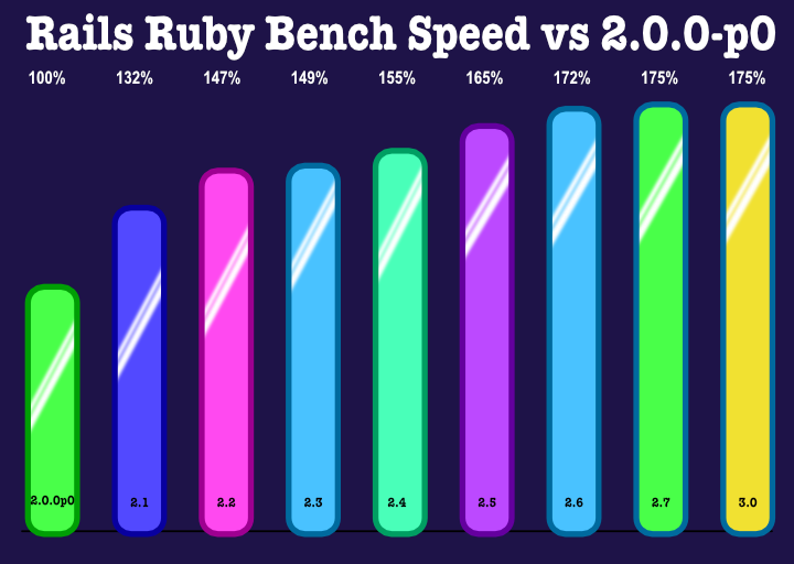 A graph showing the fast-then-slow gain of speed from Ruby 2.0.0-p0 to Ruby 2.7 and 3.0