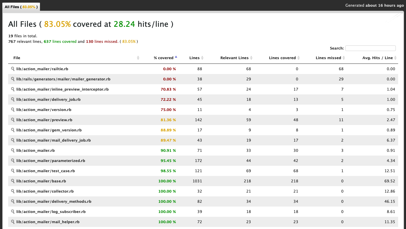 Code Coverage Report for ActionMailer