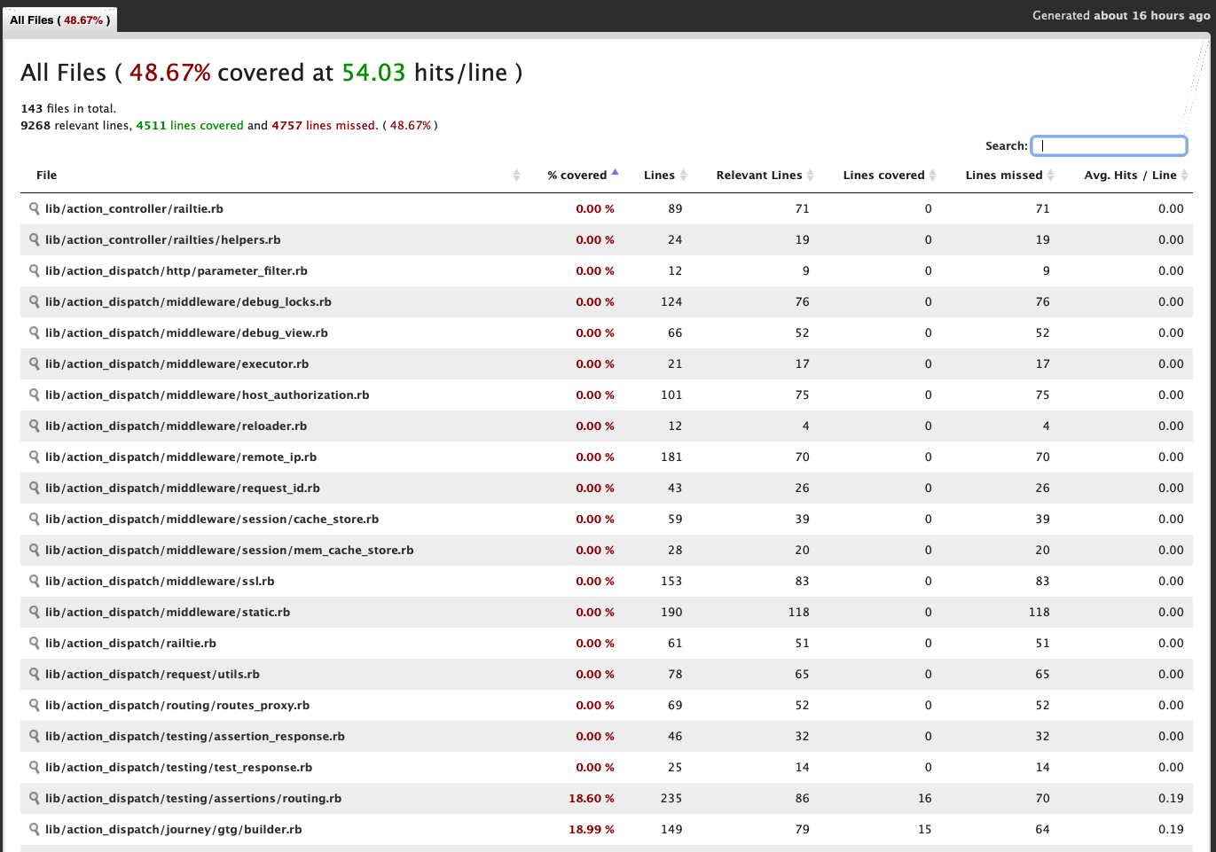 Code Coverage Report for ActionPack