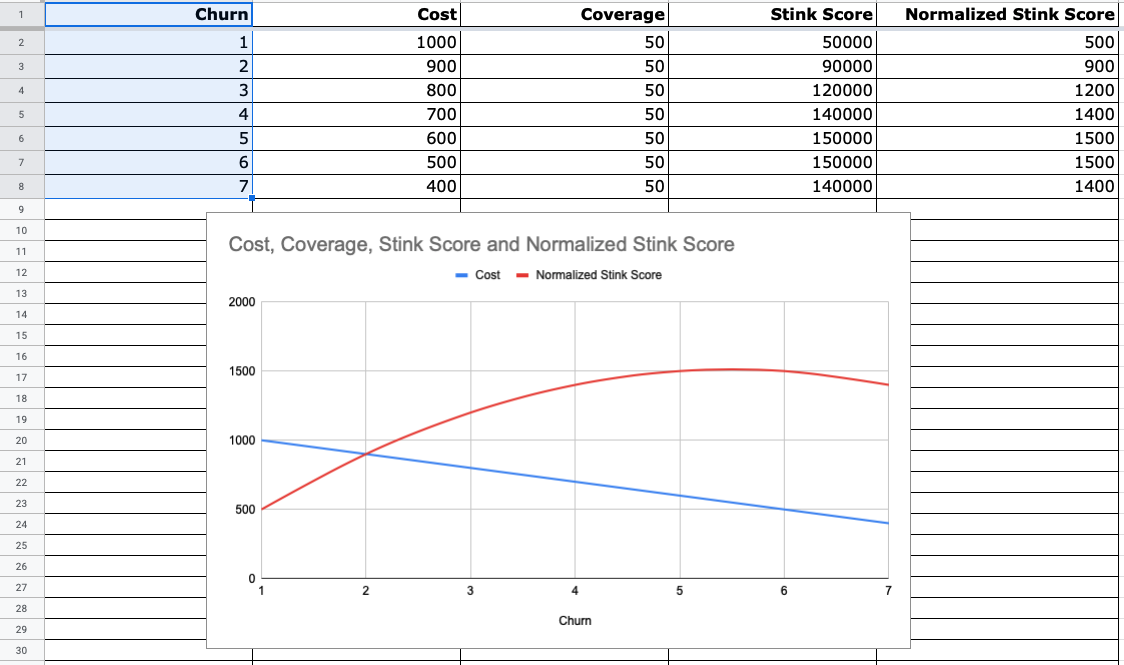 Churn vs. Skunk Score and Cost with Skunk v0.3.0