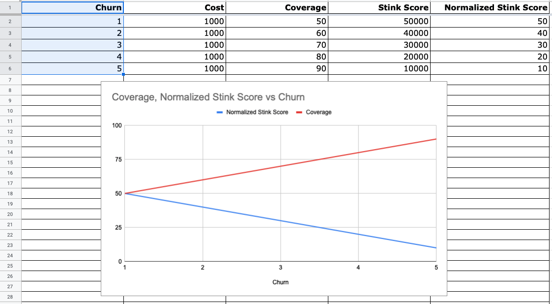 Churn vs. Skunk Score and Cost with Skunk v0.3.1